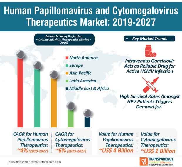 human papillomavirus cytomegalovirus therapeutics market infographic