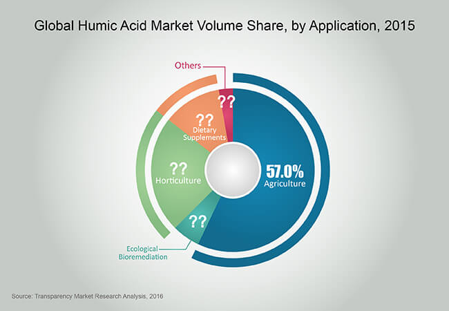 humic-acid-market