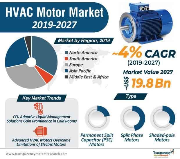 hvac motor market infographic