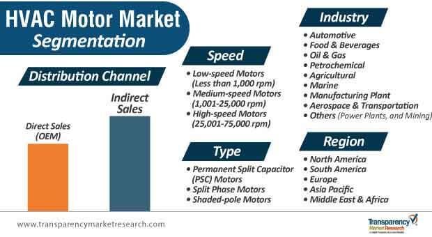 hvac motor market segmentation