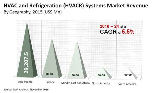 hvac refrigeration systems market