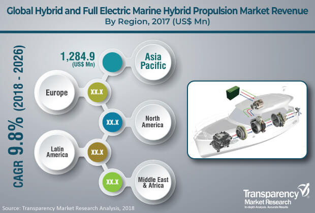 hybrid and full electric marine propulsion market