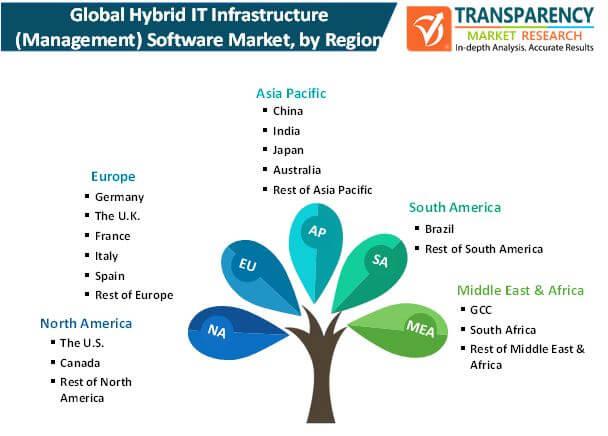 hybrid it infrastructure management software market by region