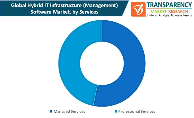 hybrid it infrastructure management software market by services
