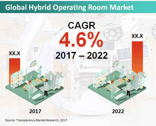 hybrid operating room market