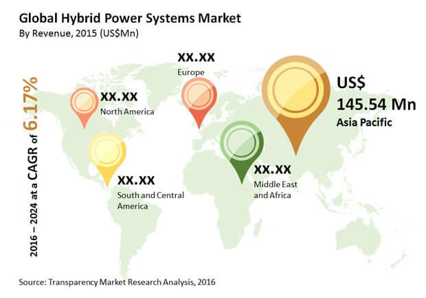 hybrid-power-systems-market