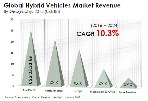 hybrid vehicles market