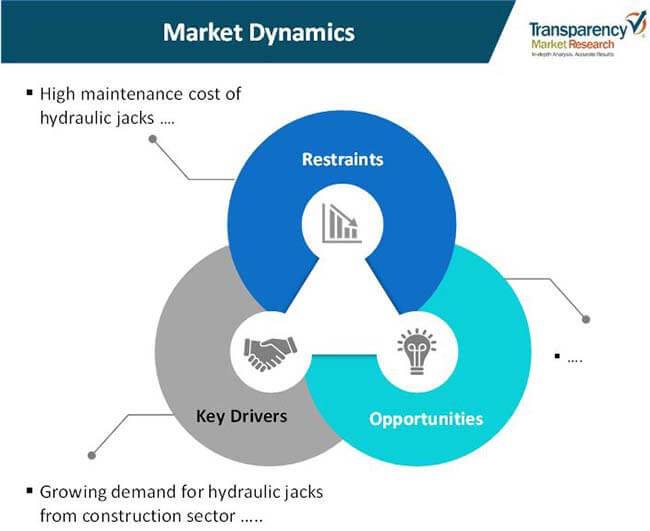 hydraulic jacks market 01