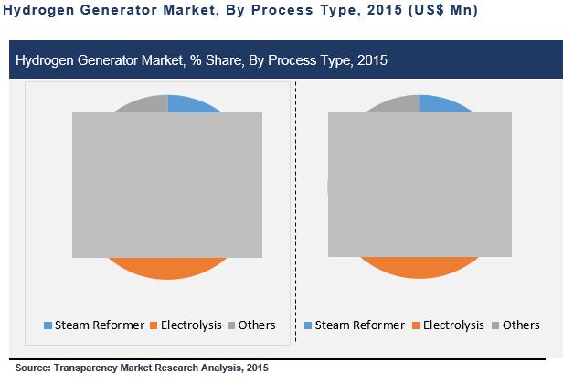 hydrogen-generation-market
