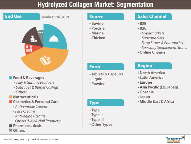 hydrolyzed collagen market segmentation