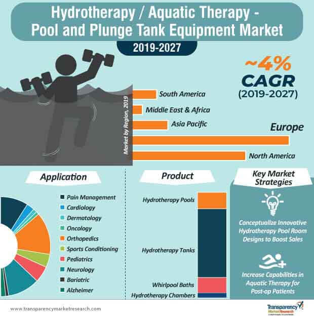 hydrotherapy aquatic therapy pool and plunge tank equipment market infographic