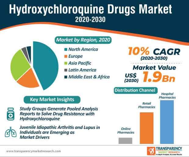 hydroxychloroquine drugs market infographic