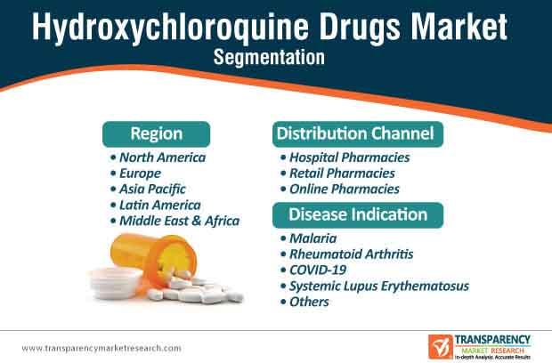 hydroxychloroquine drugs market segmentation