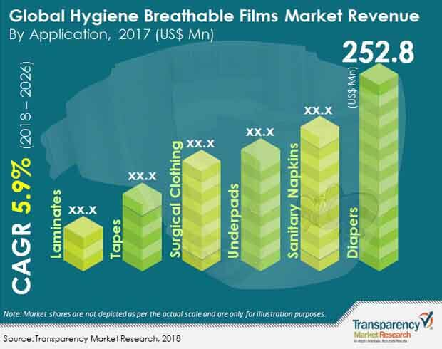 hygiene breathable films market