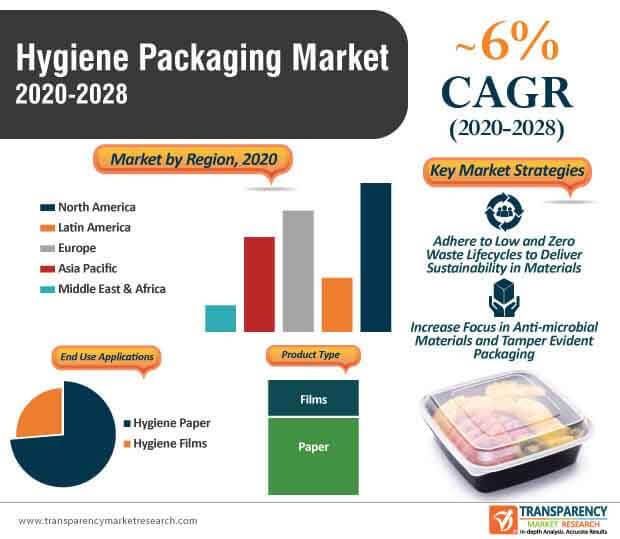 hygiene packaging market infographic