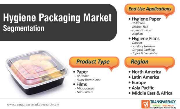hygiene packaging market segmentation