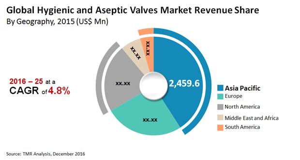 hygienic aseptic valves market