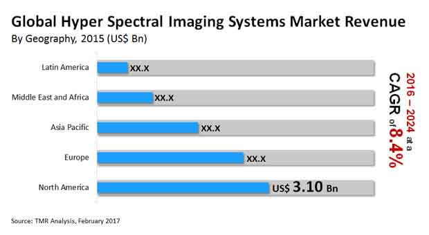 hyper spectral imaging systems market