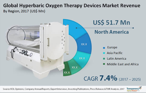 hyperbaric oxygen therapy devices market