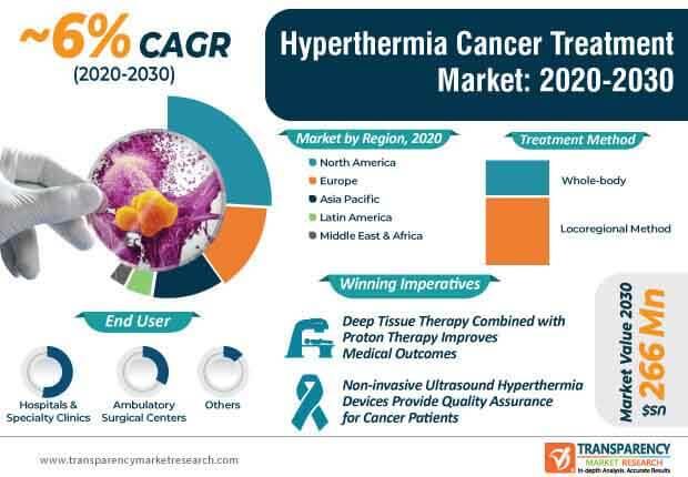 hyperthermia cancer treatment market infographic