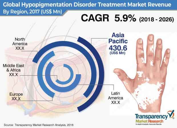 hypopigmentation disorder treatment market