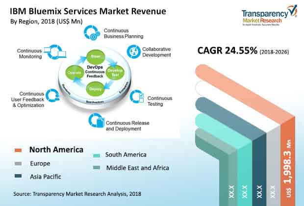 ibm-bluemix-services-market.jpg