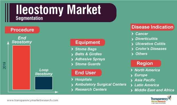 ileostomy market segmentation