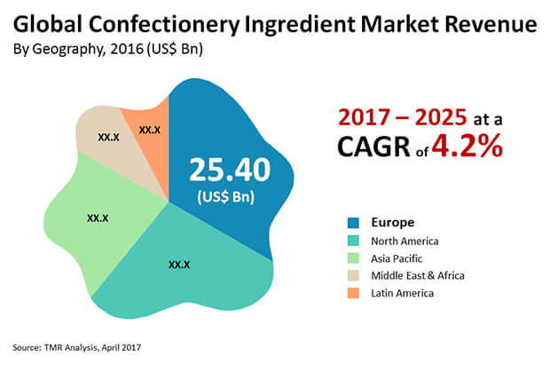 Image File_Confectionery Ingredient Market