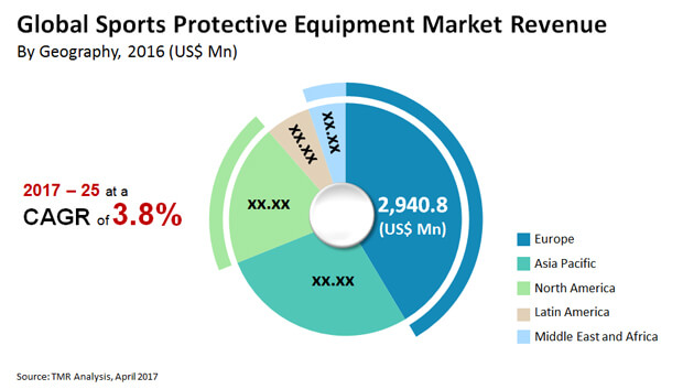 Image File Sports Protective Equipment Market
