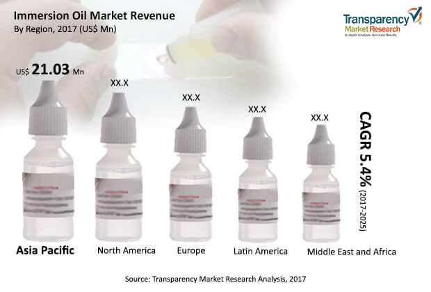 immersion oil market