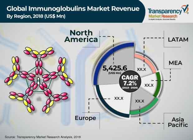 immunoglobulins market