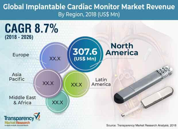 implantable cardiac monitors market