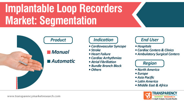 implantable loop recorders market segmentation