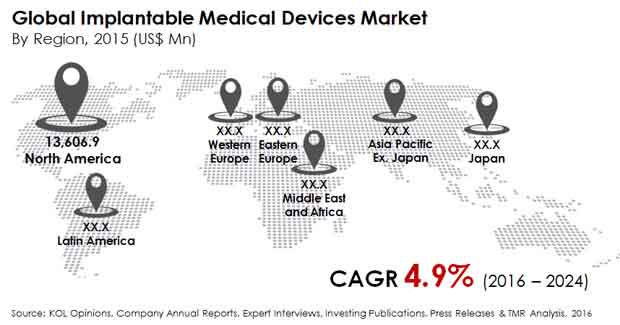 implantable-medical-devices-market