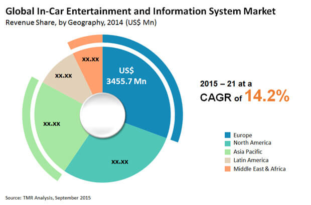 in-car-entertainment-information-system-market