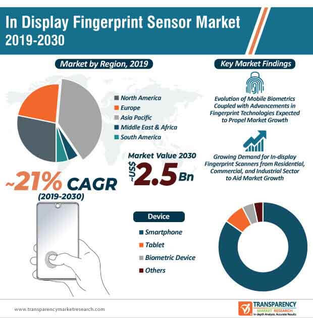 In-display Fingerprint Sensors  Market Insights, Trends & Growth Outlook