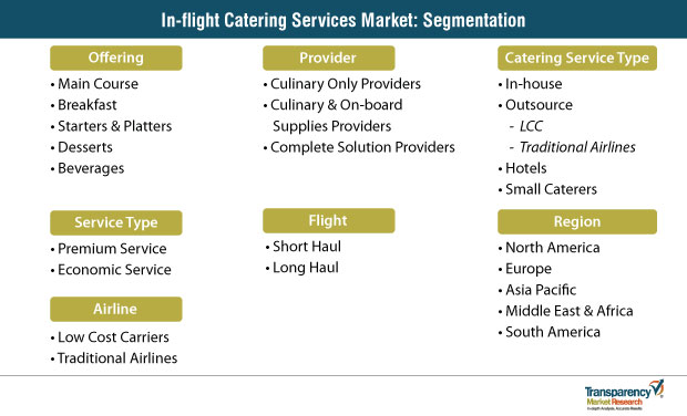 in flight catering market segmentation