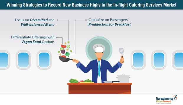 in flight catering market strategy