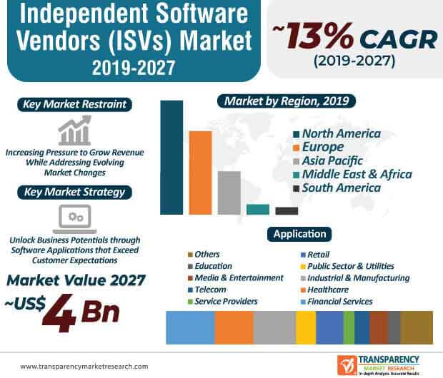 independent software vendors market infographic