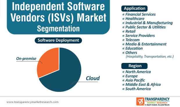 independent software vendors market segmentation