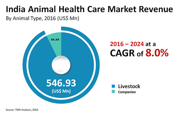 india animal health care market