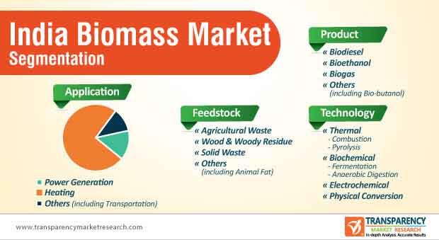 india biomass market segmentation