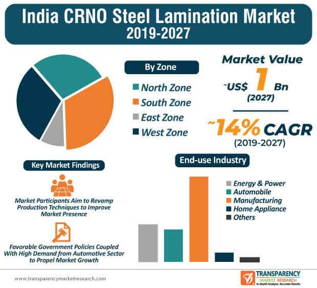 India CRNO Steel Lamination  Market Insights, Trends & Growth Outlook