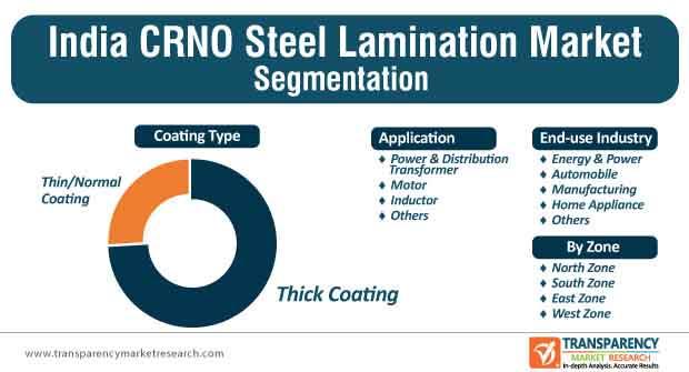 india crno steel laminate market segmentation