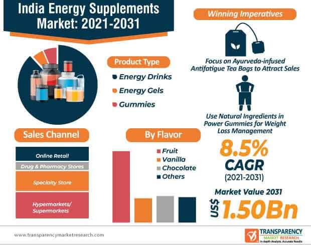 india energy supplements market infographic