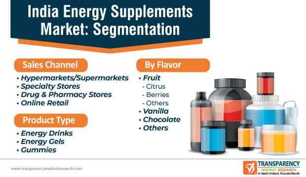 india energy supplements market segmentation