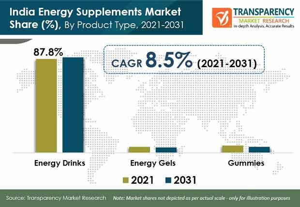 india energy supplements market