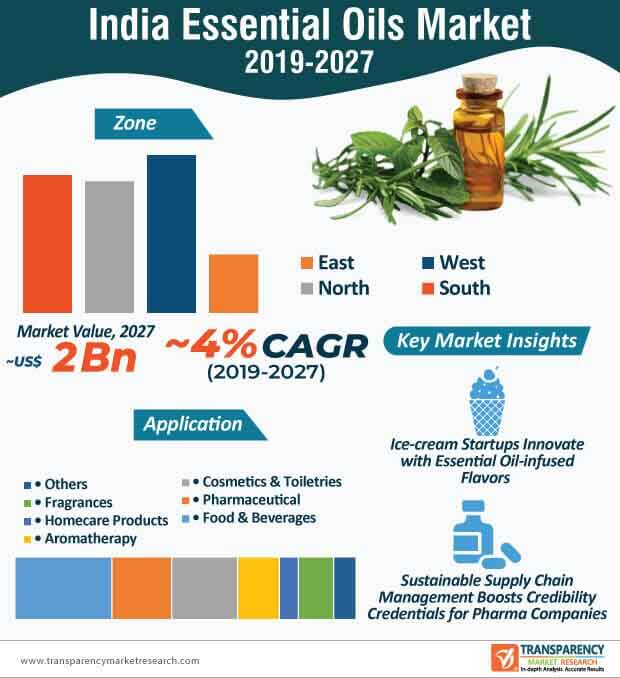India Essential Oils  Market Insights, Trends & Growth Outlook