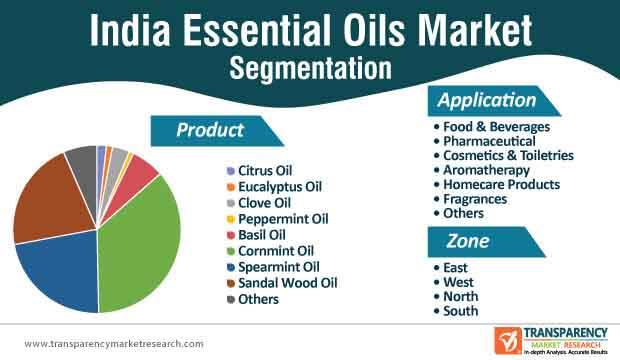 india essential oils market segmentation