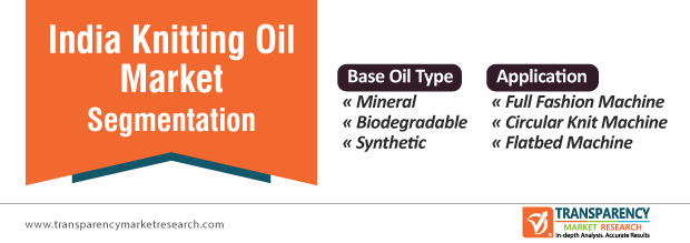 india knitting oil market segmentation